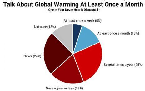 american-conversation-global-warming