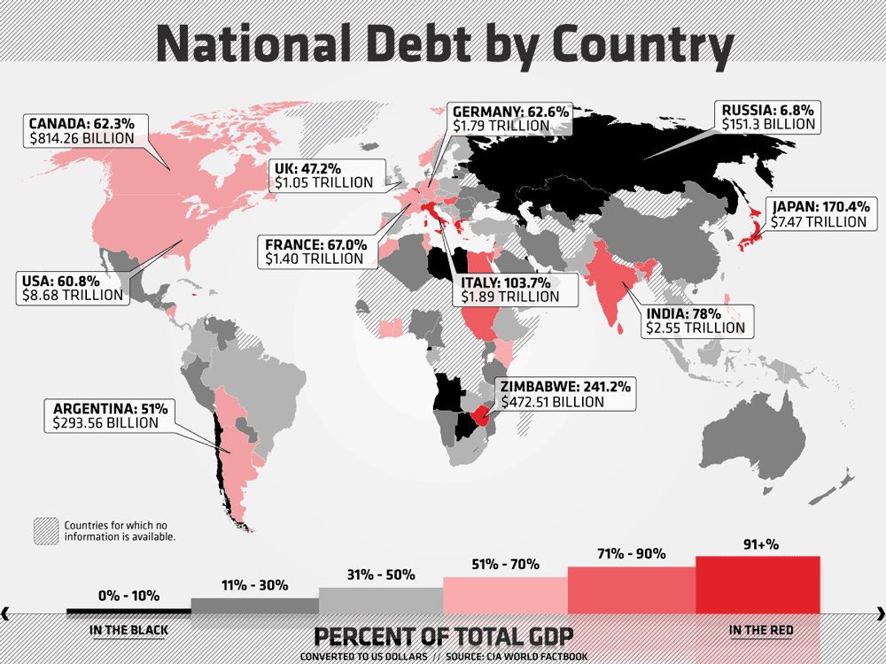 National Debt by Country