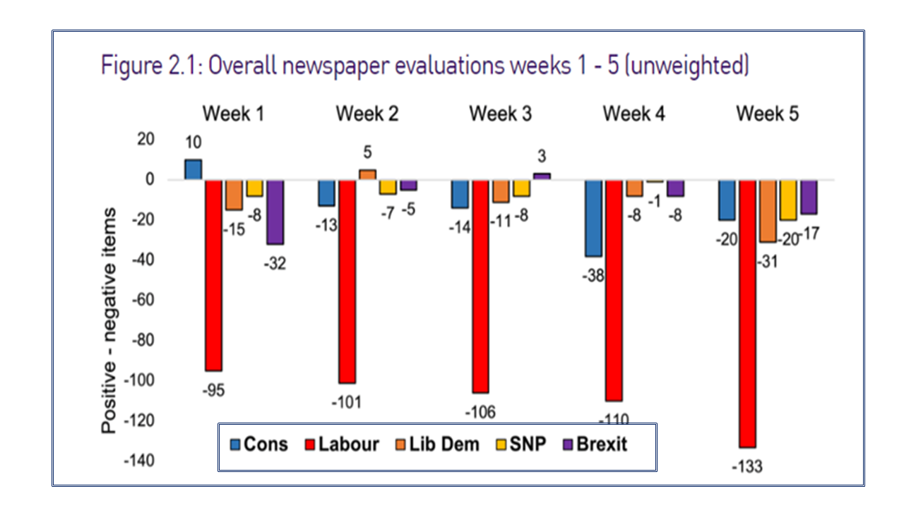 Overall newspaper evaluations weeks 1 - 5